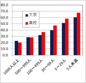 事業規模別離職率