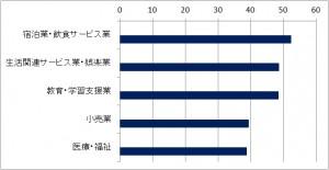 産業別離職率