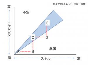 フロー理論の図1